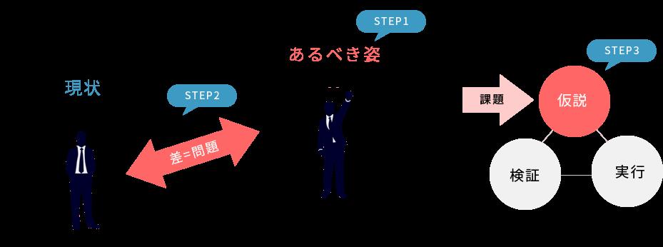 (経営計画アクションプラン)